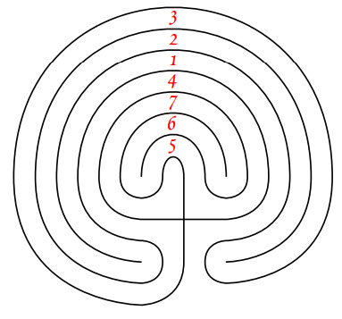 it consists of a single path winding back and forth to a centre point in a series of seven concentric rings.   Intriguingly, the shape of the 7-circuit labyrinth also mirrors the motion of the planet mercury in the sky over a long period of time. Did some ancient astronomer record this motion, and create the labyrinth symbol based upon it? -