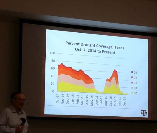 Percentage of drought coverage in Texas
