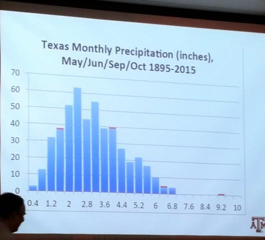 Texas monthly precipitation 1885- 2015